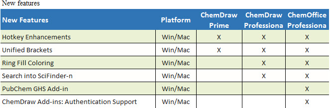 ChemDraw new features