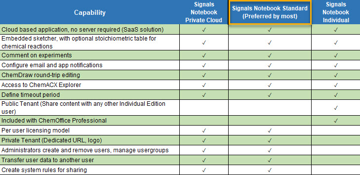 signals notebook tables 1