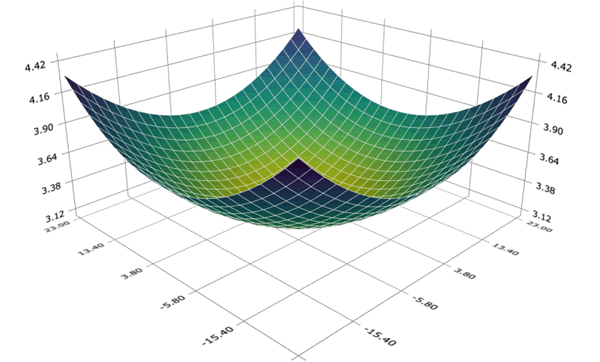 GAUSS - The powerful and fast mathematical and statistical